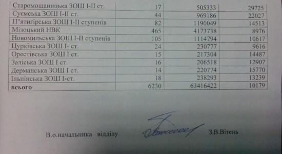 аналіз витрат ЗОШ (5)