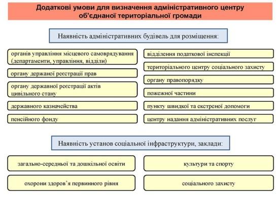 обєднання громад_етапи (4)