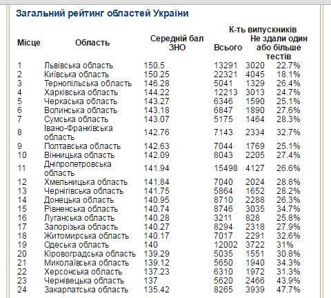 Полтавщина посідає 9 місце у рейтингу областей за результатами ЗНО-2016 Новини Полтавщини - Google Chrome 31.08.2016 03028
